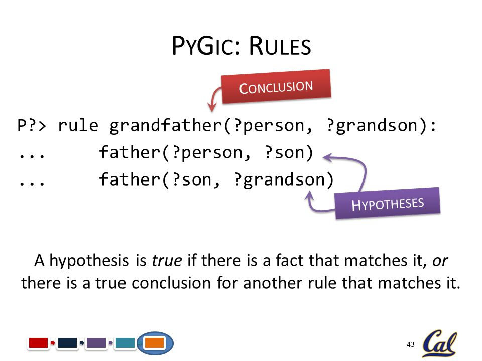 43 P Y G IC : R ULES P?> rule grandfather(?person, ?grandson):... father(?person, ?son)... father(?son, ?grandson) A hypothesis is true if there is a