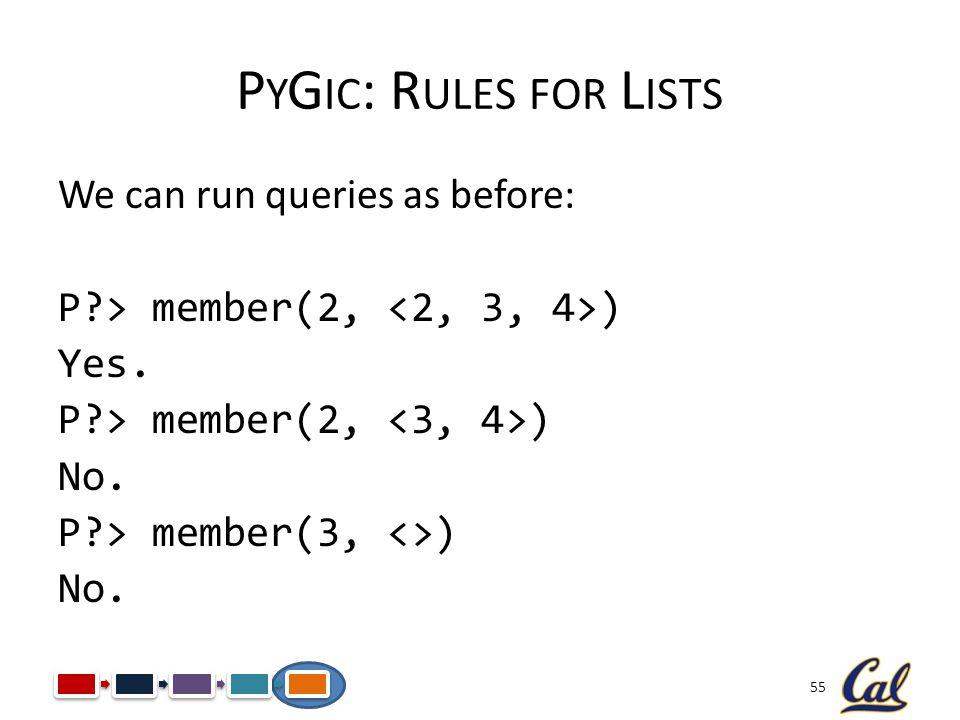 55 P Y G IC : R ULES FOR L ISTS We can run queries as before: P?> member(2, ) Yes. P?> member(2, ) No. P?> member(3, <>) No.