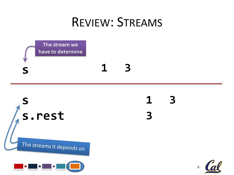 6 R EVIEW : S TREAMS s s s.rest The stream we have to determine The streams it depends on 13 13 3