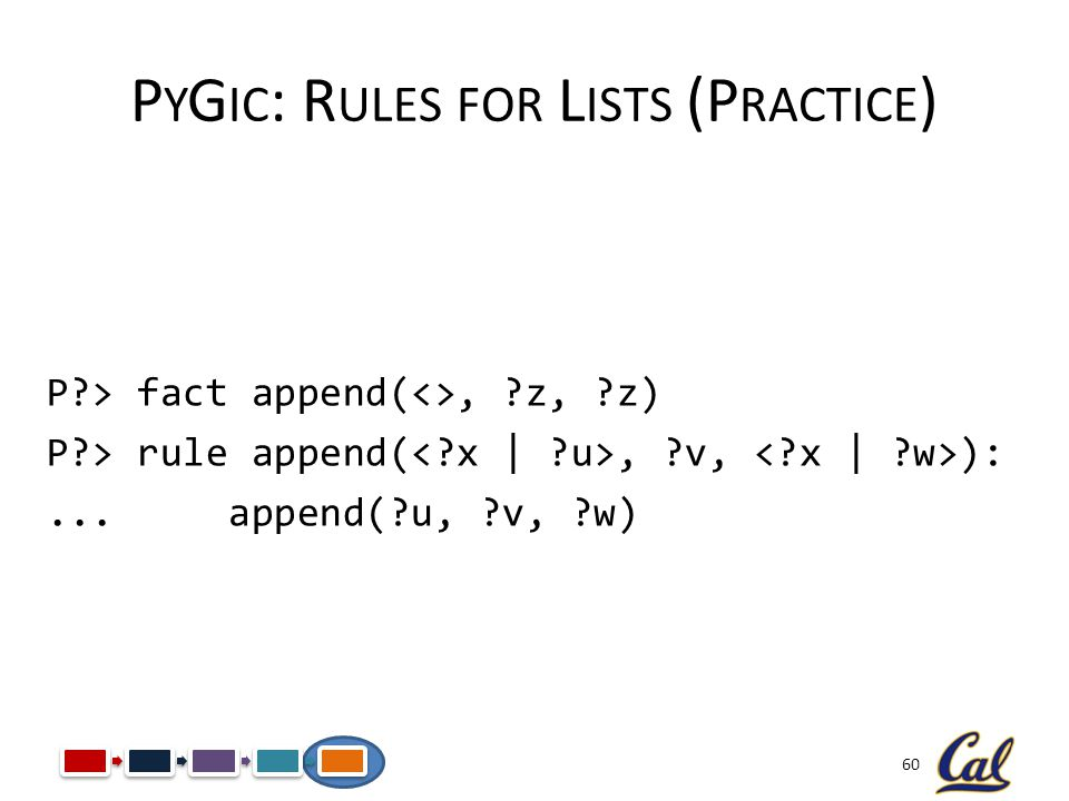 60 P Y G IC : R ULES FOR L ISTS (P RACTICE ) P?> fact append(<>, ?z, ?z) P?> rule append(, ?v, ):... append(?u, ?v, ?w)