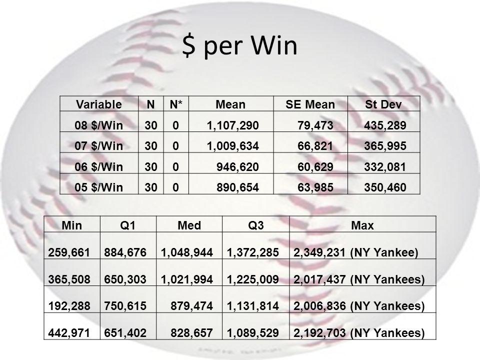 $ per Win MinQ1MedQ3Max 259,661 884,676 1,048,944 1,372,285 2,349,231 (NY Yankee) 365,508 650,303 1,021,994 1,225,009 2,017,437 (NY Yankees) 192,288 750,615 879,474 1,131,814 2,006,836 (NY Yankees) 442,971 651,402 828,657 1,089,529 2,192,703 (NY Yankees) VariableNN*MeanSE MeanSt Dev 08 $/Win300 1,107,290 79,473 435,289 07 $/Win300 1,009,634 66,821 365,995 06 $/Win300 946,620 60,629 332,081 05 $/Win300 890,654 63,985 350,460