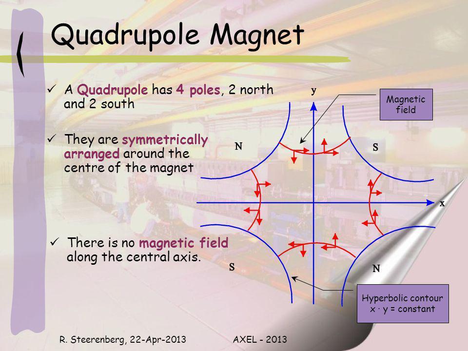 Quadrupole Magnet R.