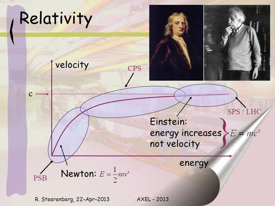 Energy & Momentum Einsteins relativity formula: R.