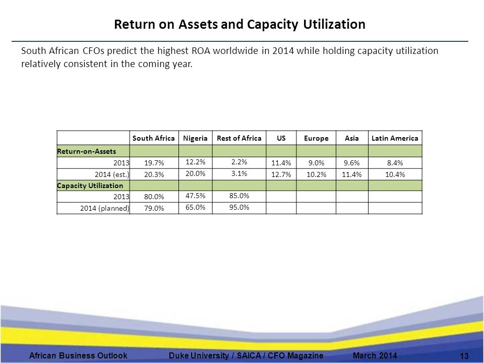 Return on Assets and Capacity Utilization 13 African Business Outlook Duke University / SAICA / CFO Magazine March 2014 South African CFOs predict the highest ROA worldwide in 2014 while holding capacity utilization relatively consistent in the coming year.