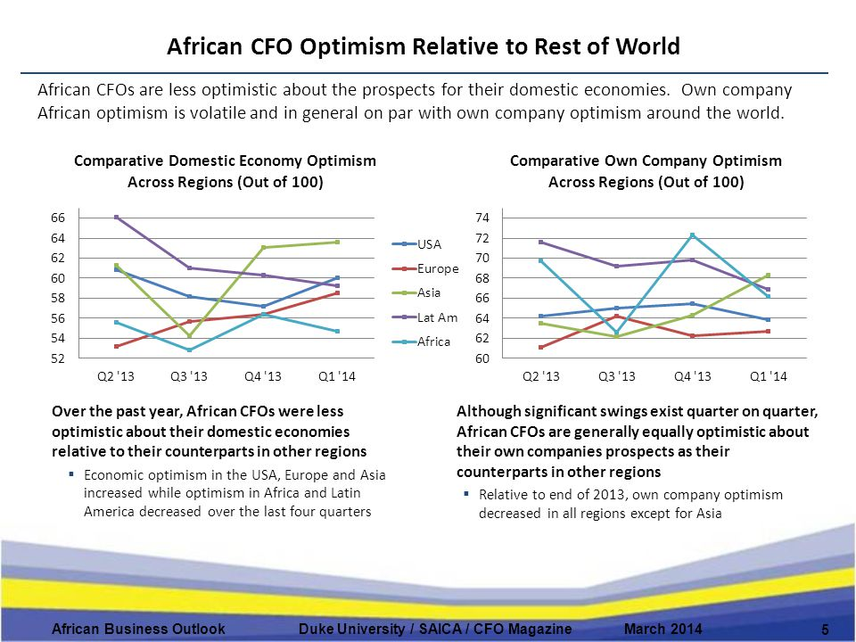African CFO Optimism Relative to Rest of World 5 African Business Outlook Duke University / SAICA / CFO Magazine March 2014 African CFOs are less optimistic about the prospects for their domestic economies.