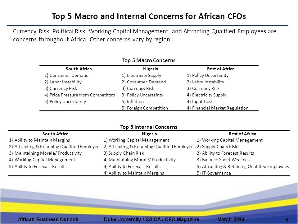 Top 5 Macro and Internal Concerns for African CFOs 6 African Business Outlook Duke University / SAICA / CFO Magazine March 2014 Currency Risk, Political Risk, Working Capital Management, and Attracting Qualified Employees are concerns throughout Africa.