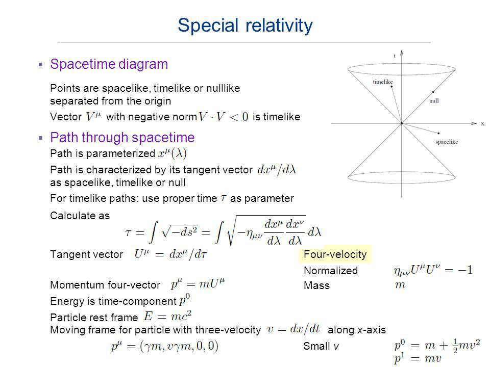 Spacetime diagram Special relativity Points are spacelike, timelike or nulllike separated from the origin Four-velocity Vector with negative norm is t