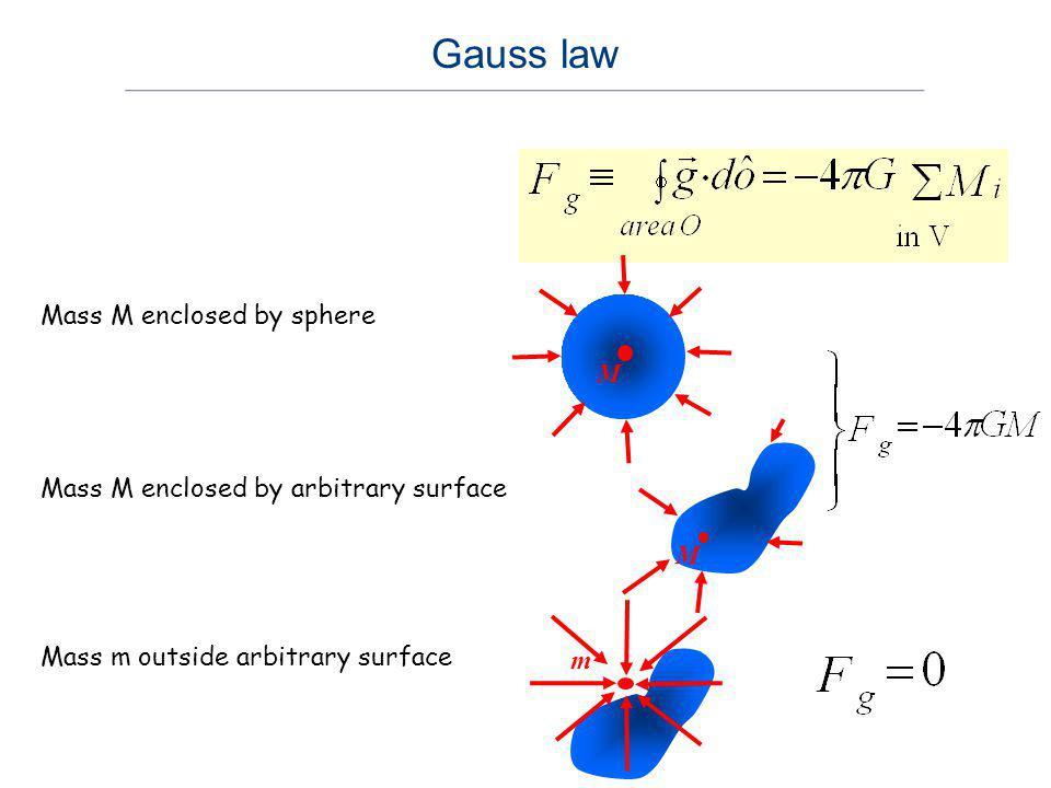 M Mass M enclosed by sphere M Mass M enclosed by arbitrary surface m Mass m outside arbitrary surface Gauss law