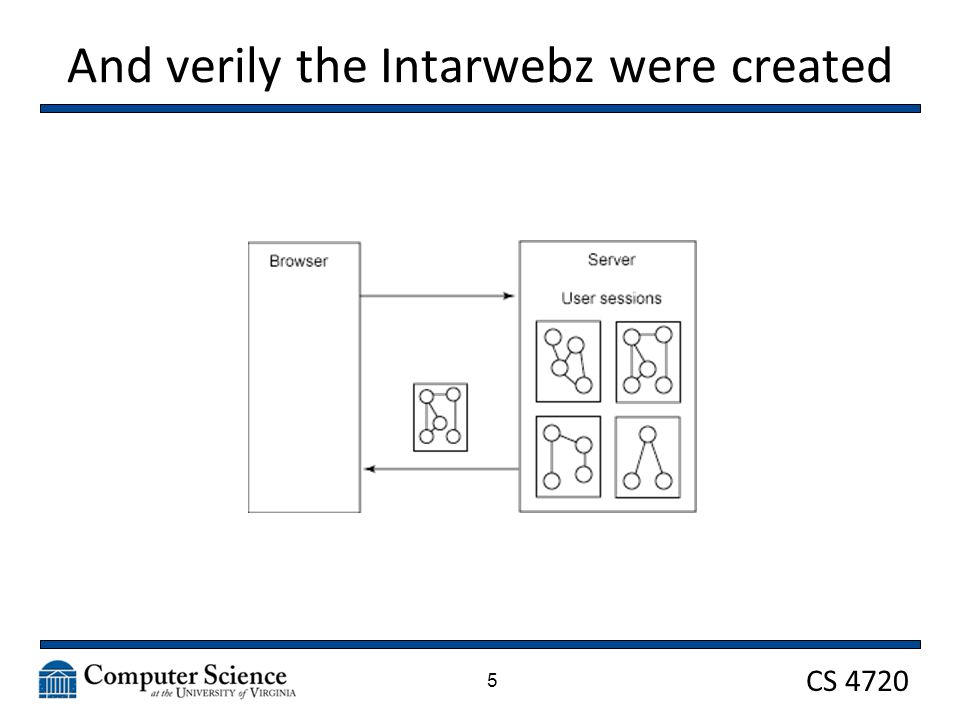 CS 4720 And verily the Intarwebz were created 5
