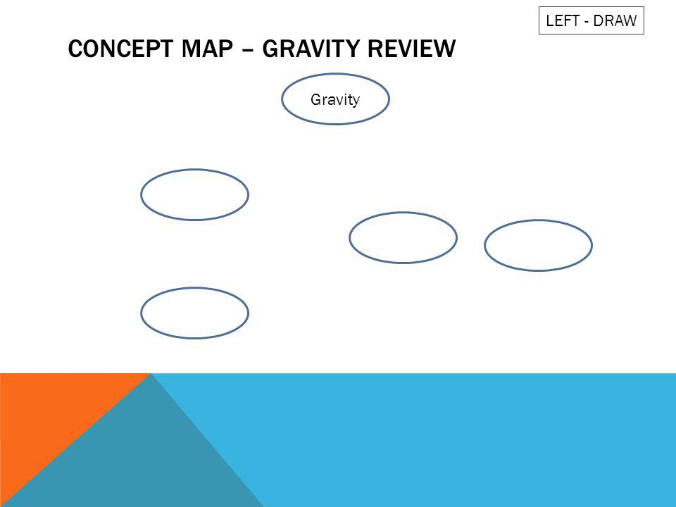 CONCEPT MAP – GRAVITY REVIEW Gravity LEFT - DRAW