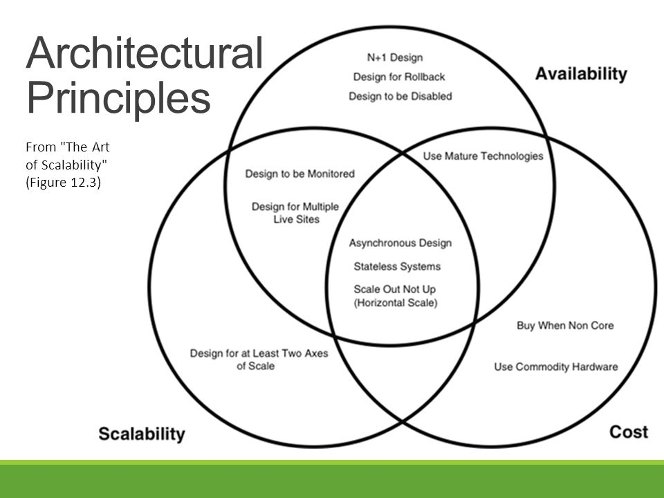 From The Art of Scalability (Figure 12.3) Architectural Principles