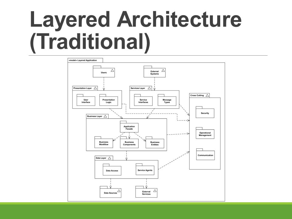 Layered Architecture (Traditional)
