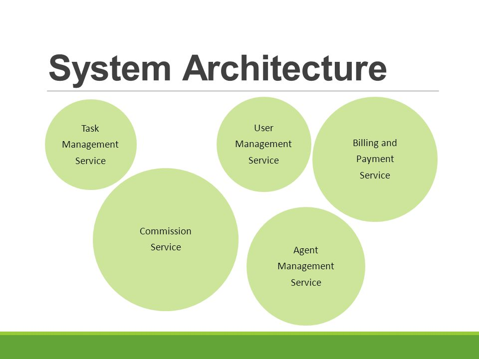 System Architecture Task Management Service Commission Service Billing and Payment Service User Management Service Agent Management Service