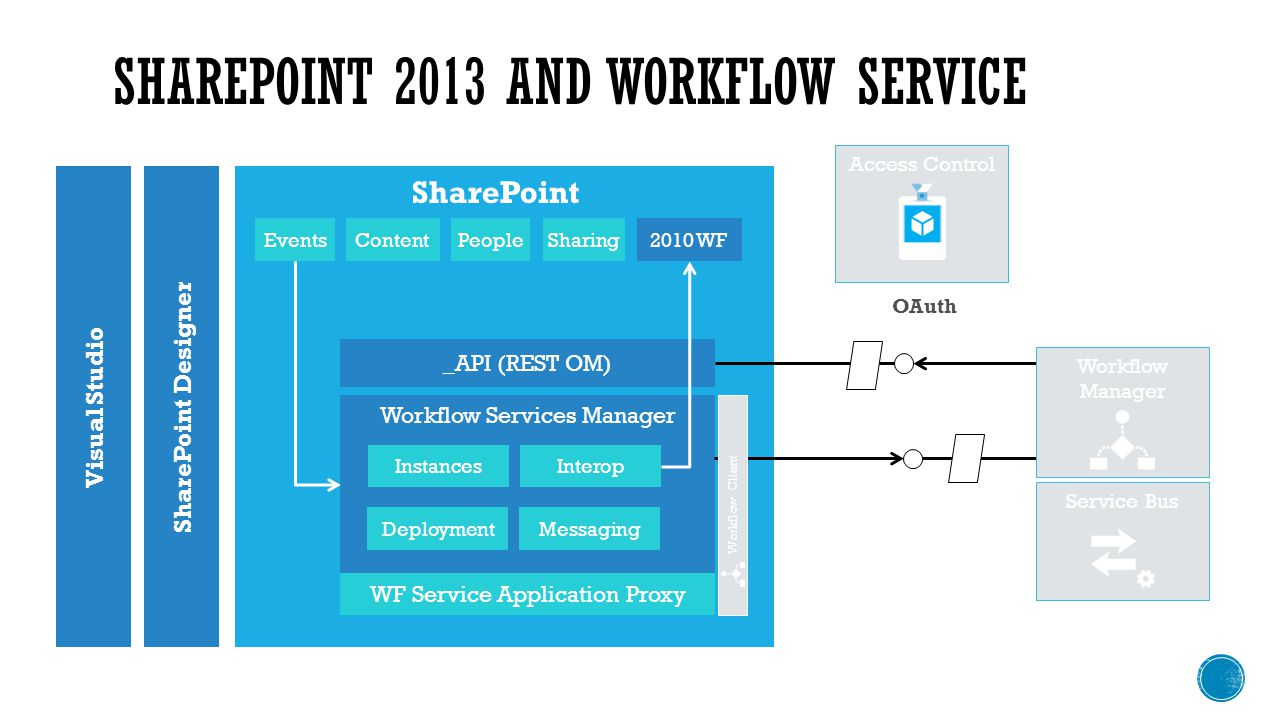 SHAREPOINT 2013 AND WORKFLOW SERVICE SharingContentEventsPeople Visual Studio SharePoint Designer SharePoint 2010 WF _API (REST OM) Workflow Services Manager Service Bus InstancesInterop DeploymentMessaging WF Service Application Proxy Workflow Manager OAuth Access Control Workflow Client