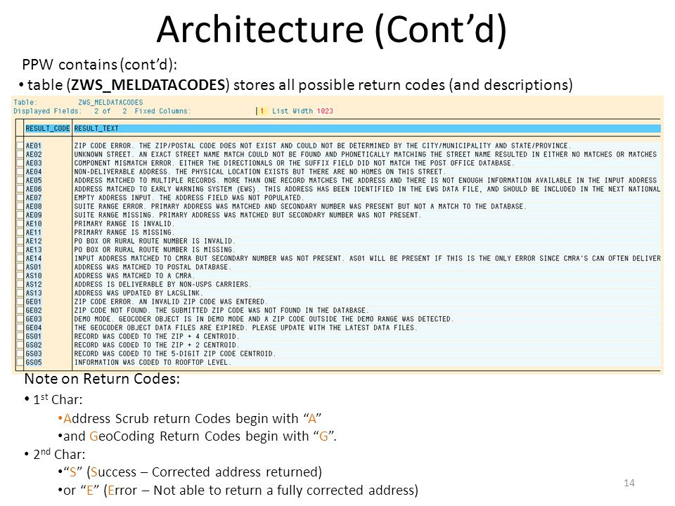 Architecture (Contd) PPW contains (contd): table (ZWS_MELDATACODES) stores all possible return codes (and descriptions) 14 Note on Return Codes: 1 st