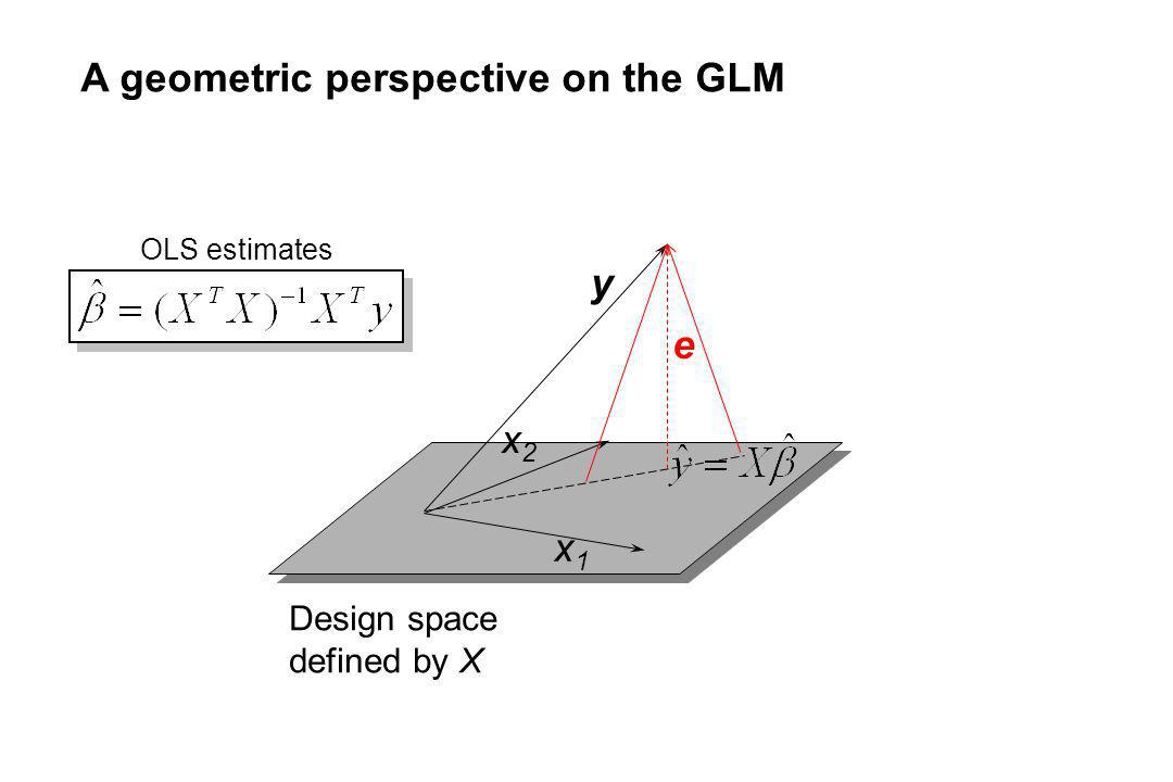 y e Design space defined by X x1x1 x2x2 A geometric perspective on the GLM OLS estimates