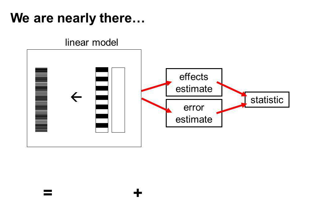 linear model effects estimate error estimate statistic We are nearly there… = +