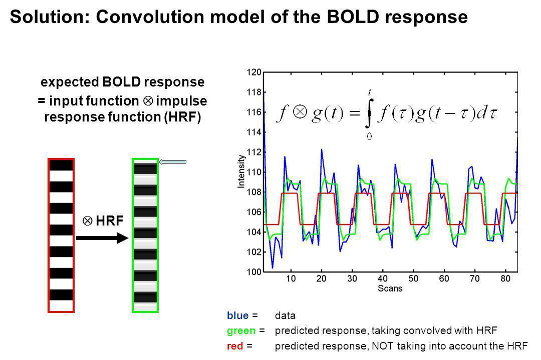 Solution: Convolution model of the BOLD response expected BOLD response = input function impulse response function (HRF) HRF blue = data green = predi