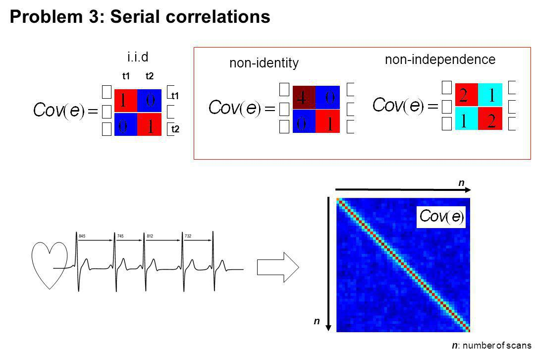 Problem 3: Serial correlations non-identity non-independence t1 t2 t1 t2 i.i.d n: number of scans n n