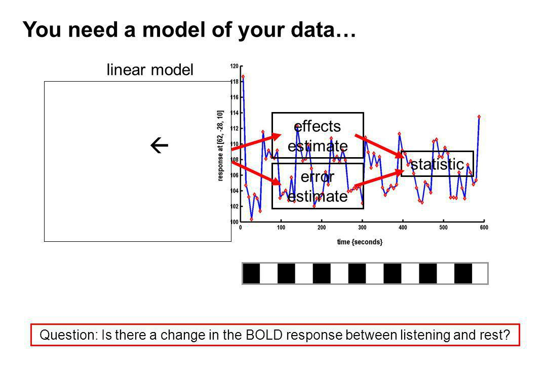 linear model effects estimate error estimate statistic You need a model of your data… Question: Is there a change in the BOLD response between listeni