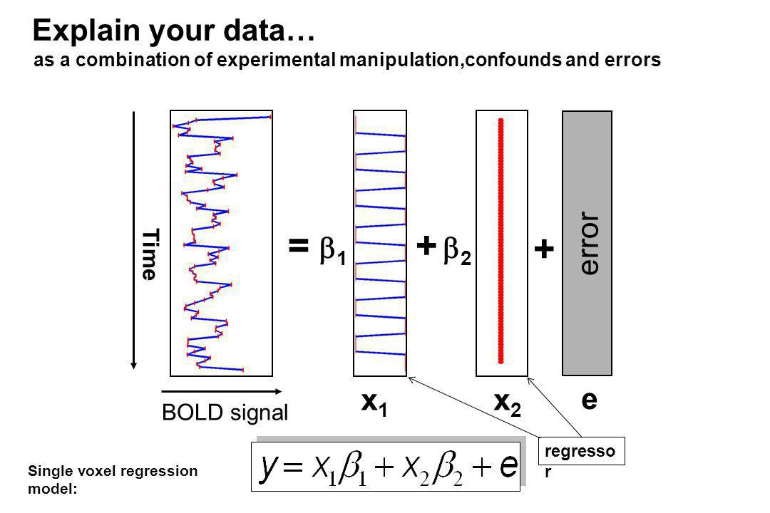 BOLD signal Time = 1 2 + + error x1x1 x2x2 e Explain your data… as a combination of experimental manipulation,confounds and errors Single voxel regres