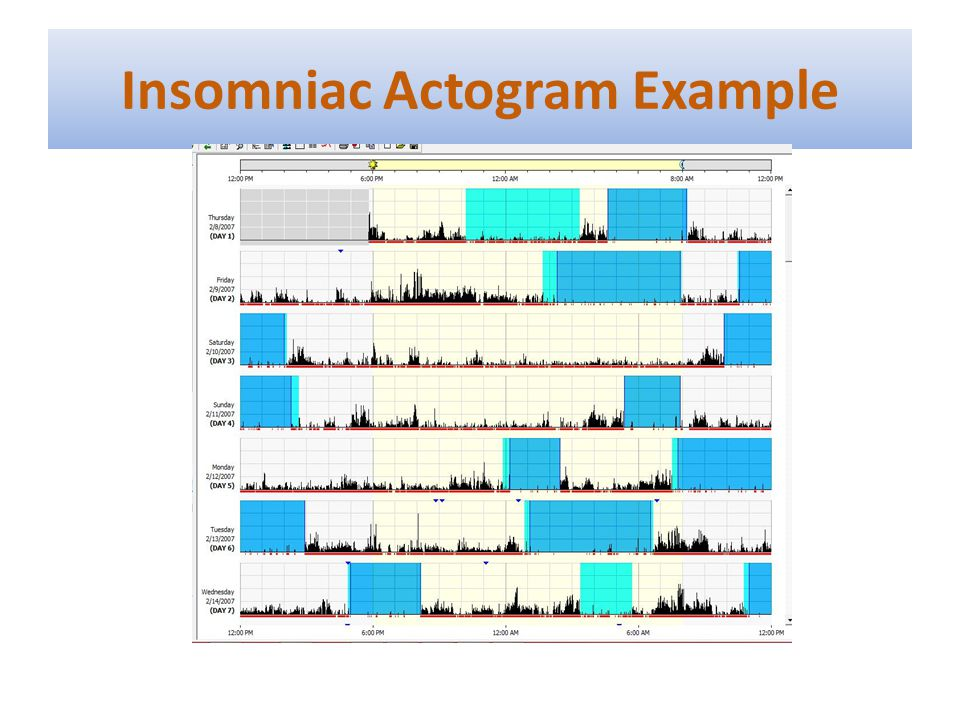 Insomniac Actogram Example