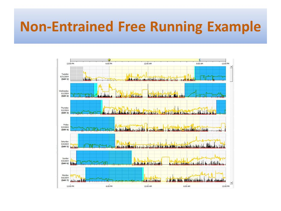 Non-Entrained Free Running Example