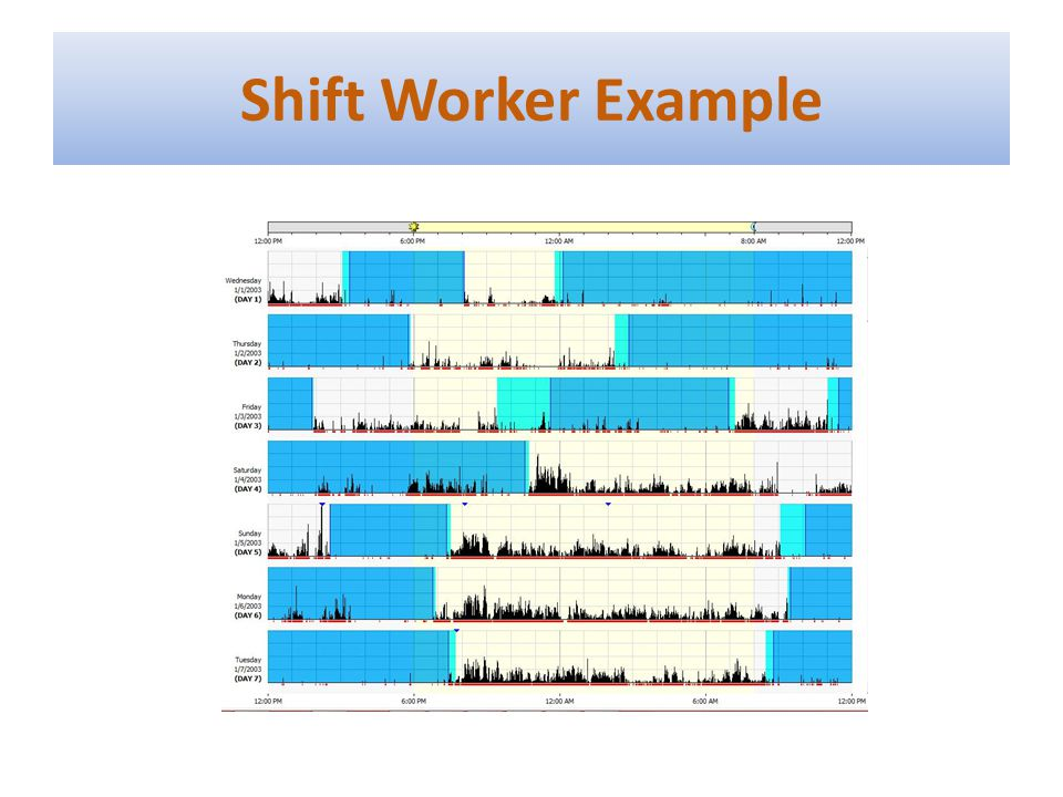 Shift Worker Example