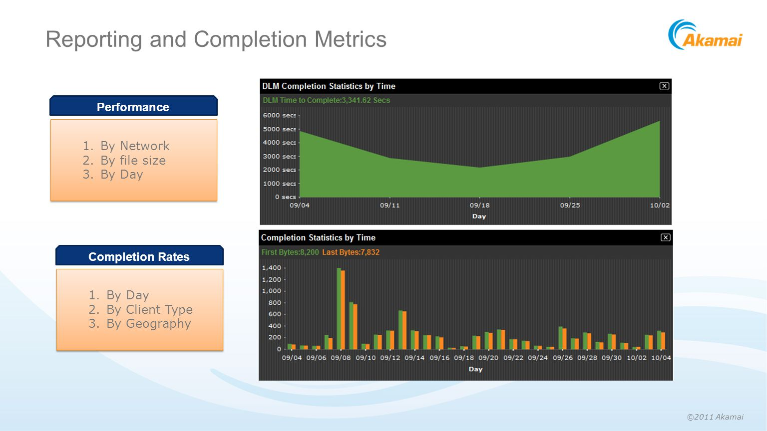 ©2011 Akamai Reporting and Completion Metrics Performance 1.By Network 2.By file size 3.By Day Completion Rates 1.By Day 2.By Client Type 3.By Geography