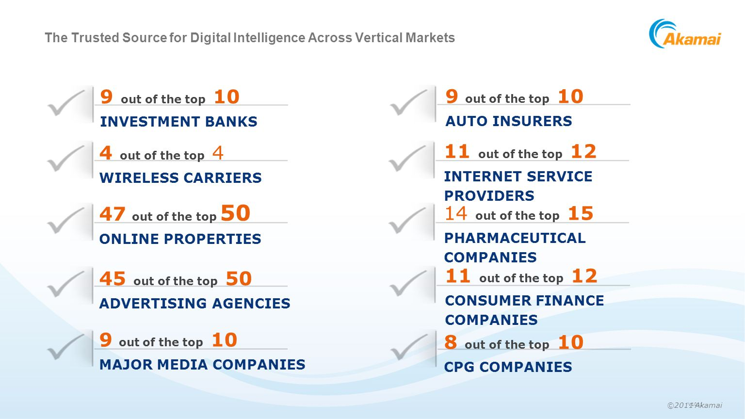 ©2011 Akamai The Trusted Source for Digital Intelligence Across Vertical Markets 47 out of the top 50 ONLINE PROPERTIES 45 out of the top 50 ADVERTISING AGENCIES 4 out of the top 4 WIRELESS CARRIERS 9 out of the top 10 INVESTMENT BANKS 9 out of the top 10 MAJOR MEDIA COMPANIES 14 out of the top 15 PHARMACEUTICAL COMPANIES 11 out of the top 12 CONSUMER FINANCE COMPANIES 11 out of the top 12 INTERNET SERVICE PROVIDERS 8 out of the top 10 CPG COMPANIES 9 out of the top 10 AUTO INSURERS V1011