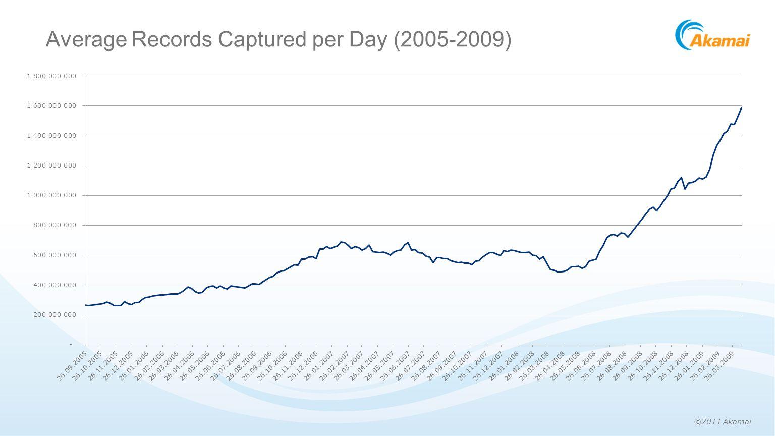 ©2011 Akamai Average Records Captured per Day (2005-2009)