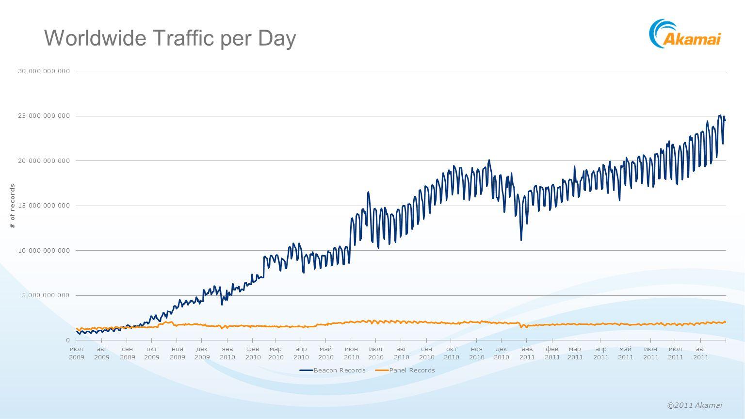 ©2011 Akamai Worldwide Traffic per Day
