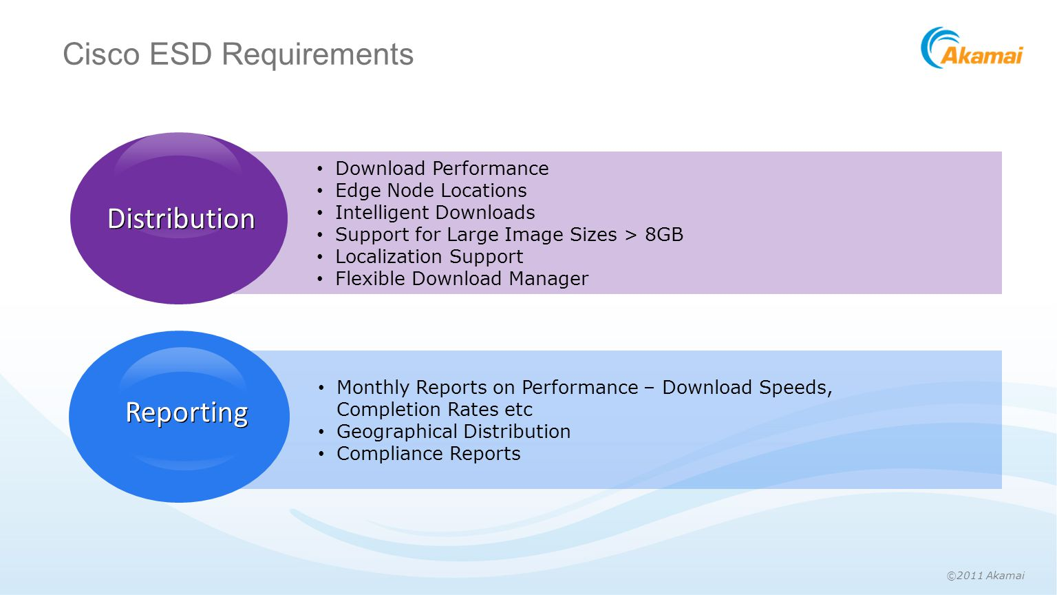 ©2011 Akamai Cisco ESD Requirements Distribution Reporting Monthly Reports on Performance – Download Speeds, Completion Rates etc Geographical Distribution Compliance Reports Download Performance Edge Node Locations Intelligent Downloads Support for Large Image Sizes > 8GB Localization Support Flexible Download Manager