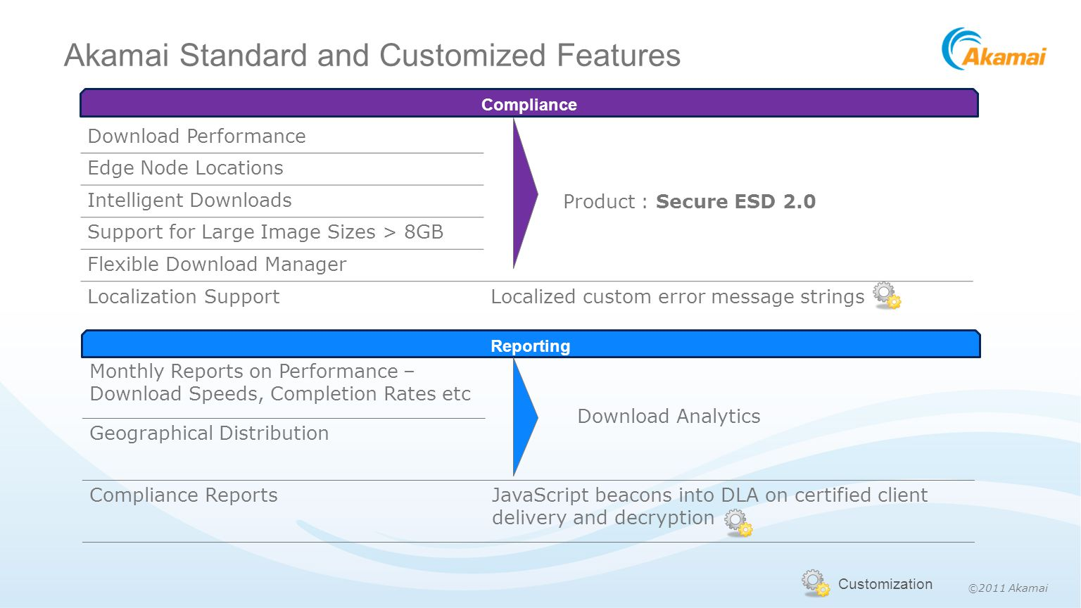 ©2011 Akamai Akamai Standard and Customized Features Customization Download Performance Product : Secure ESD 2.0 Edge Node Locations Intelligent Downloads Support for Large Image Sizes > 8GB Flexible Download Manager Localization SupportLocalized custom error message strings Compliance Monthly Reports on Performance – Download Speeds, Completion Rates etc Download Analytics Geographical Distribution Compliance ReportsJavaScript beacons into DLA on certified client delivery and decryption Reporting