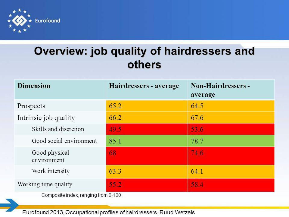 Overview: job quality of hairdressers and others DimensionHairdressers - averageNon-Hairdressers - average Prospects65.264.5 Intrinsic job quality66.2