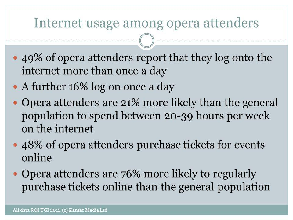 Internet usage among opera attenders All data ROI TGI 2012 (c) Kantar Media Ltd 49% of opera attenders report that they log onto the internet more tha