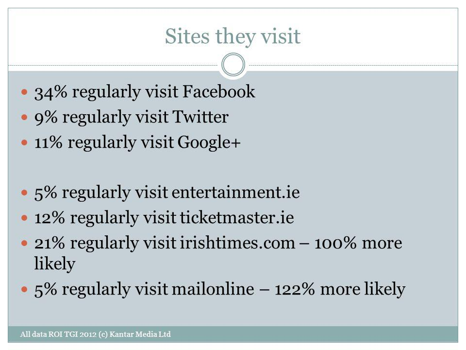 Sites they visit All data ROI TGI 2012 (c) Kantar Media Ltd 34% regularly visit Facebook 9% regularly visit Twitter 11% regularly visit Google+ 5% reg