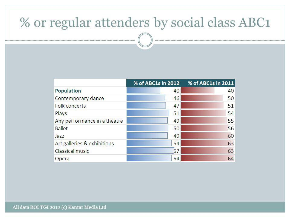 % or regular attenders by social class ABC1 All data ROI TGI 2012 (c) Kantar Media Ltd
