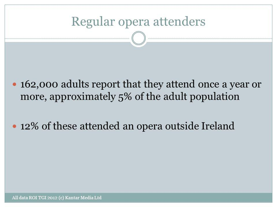 Regular opera attenders All data ROI TGI 2012 (c) Kantar Media Ltd 162,000 adults report that they attend once a year or more, approximately 5% of the