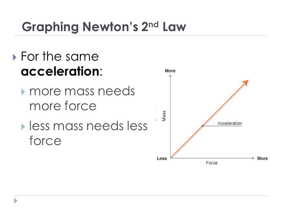 Graphing Newtons 2 nd Law For the same acceleration : more mass needs more force less mass needs less force