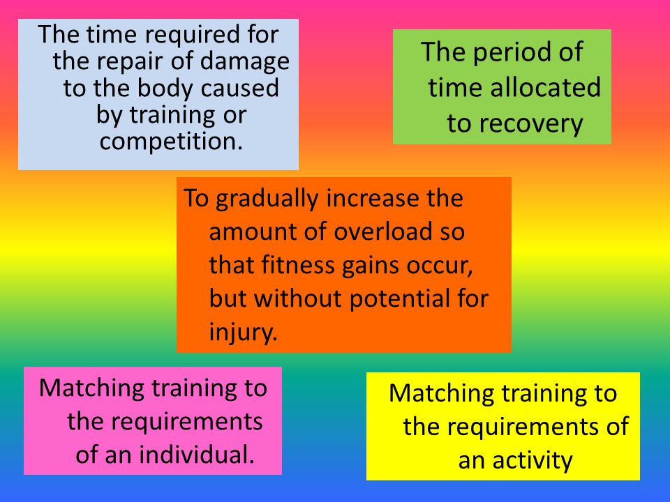 The time required for the repair of damage to the body caused by training or competition. Matching training to the requirements of an individual. Matc