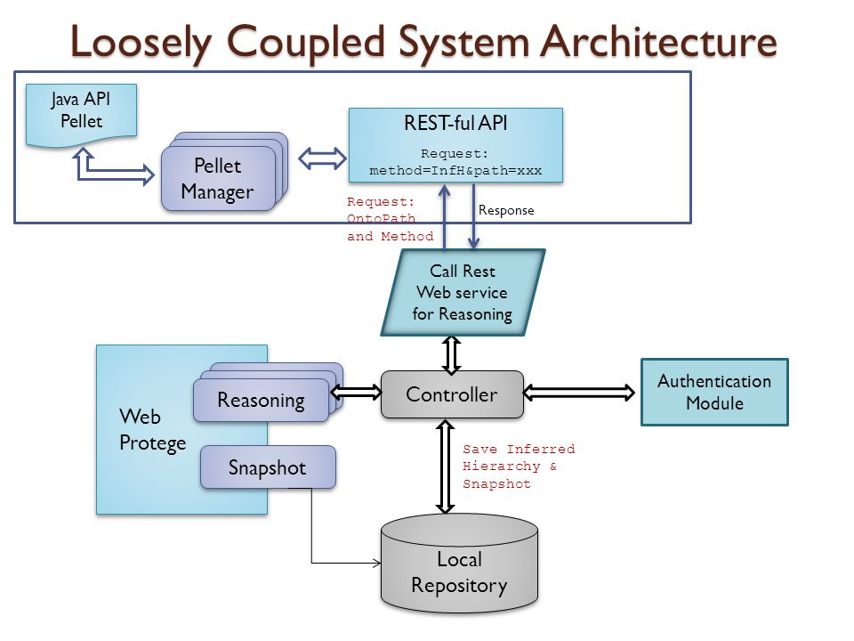 Web Protege Controller Loosely Coupled System Architecture Pellet Manager REST-ful API Request: method=InfH&path=xxx REST-ful API Request: method=InfH&path=xxx Call Rest Web service for Reasoning Authentication Module Local Repository Reasoning Snapshot Request: OntoPath and Method Java API Pellet Java API Pellet Response Save Inferred Hierarchy & Snapshot