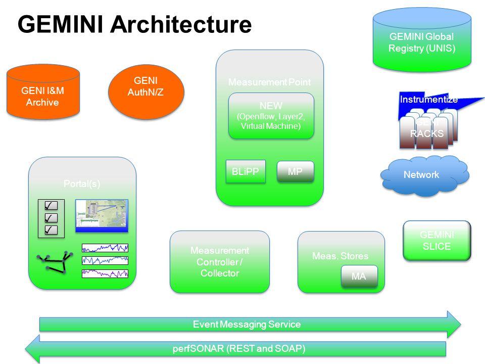GEMINI Architecture GEMINI Global Registry (UNIS) GENI I&M Archive GENI I&M Archive Portal(s) Event Messaging Service perfSONAR (REST and SOAP) Measur