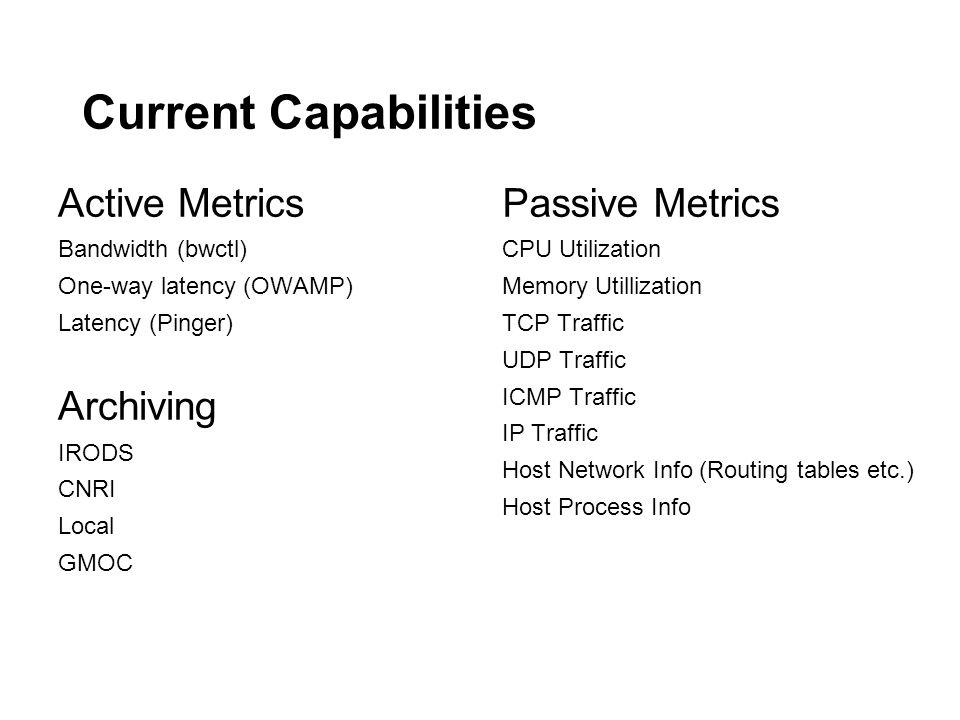 Current Capabilities Active Metrics Bandwidth (bwctl) One-way latency (OWAMP) Latency (Pinger) Archiving IRODS CNRI Local GMOC Passive Metrics CPU Uti
