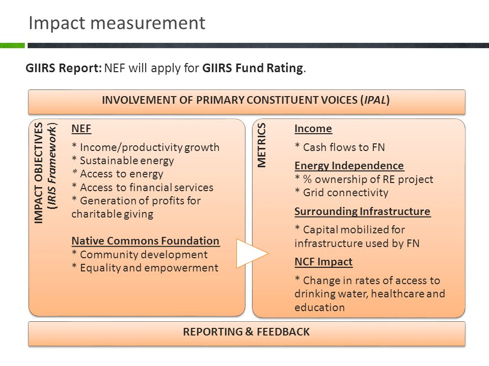 Impact measurement IMPACT OBJECTIVES (IRIS Framework) NEF * Income/productivity growth * Sustainable energy * Access to energy * Access to financial services * Generation of profits for charitable giving Native Commons Foundation * Community development * Equality and empowerment METRICS Income * Cash flows to FN Energy Independence * % ownership of RE project * Grid connectivity Surrounding Infrastructure * Capital mobilized for infrastructure used by FN NCF Impact * Change in rates of access to drinking water, healthcare and education GIIRS Report: NEF will apply for GIIRS Fund Rating.