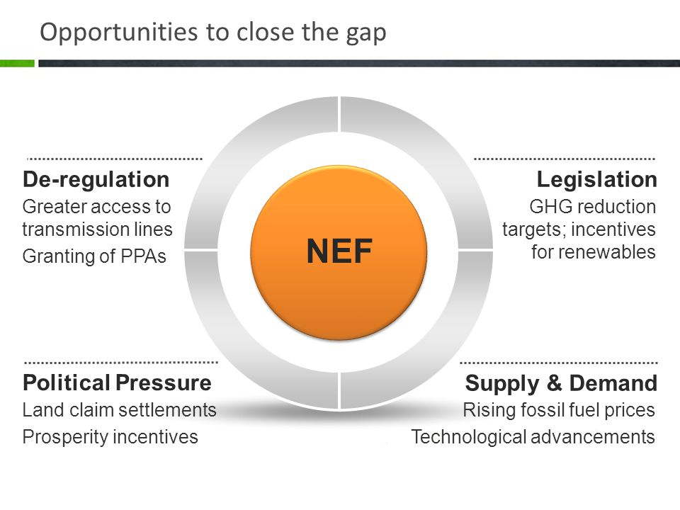 Opportunities to close the gap Legislation GHG reduction targets; incentives for renewables De-regulation NEF Greater access to transmission lines Granting of PPAs Supply & Demand Rising fossil fuel prices Technological advancements Political Pressure Land claim settlements Prosperity incentives