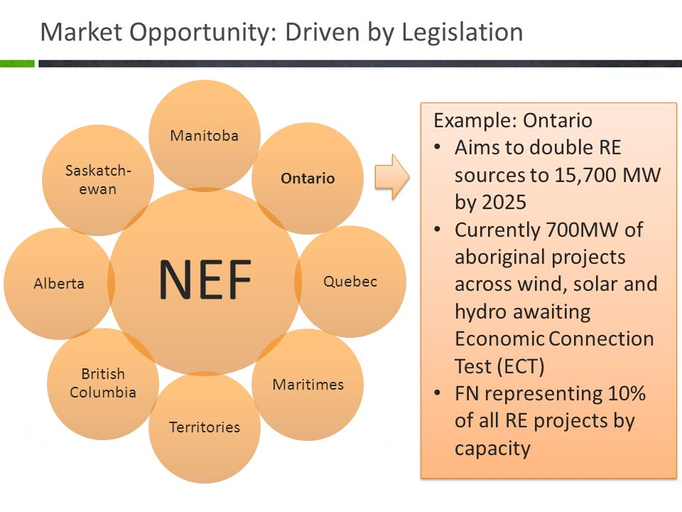 Market Opportunity: Driven by Legislation NEF ManitobaOntarioQuebecMaritimesTerritories British Columbia Alberta Saskatch- ewan Example: Ontario Aims to double RE sources to 15,700 MW by 2025 Currently 700MW of aboriginal projects across wind, solar and hydro awaiting Economic Connection Test (ECT) FN representing 10% of all RE projects by capacity