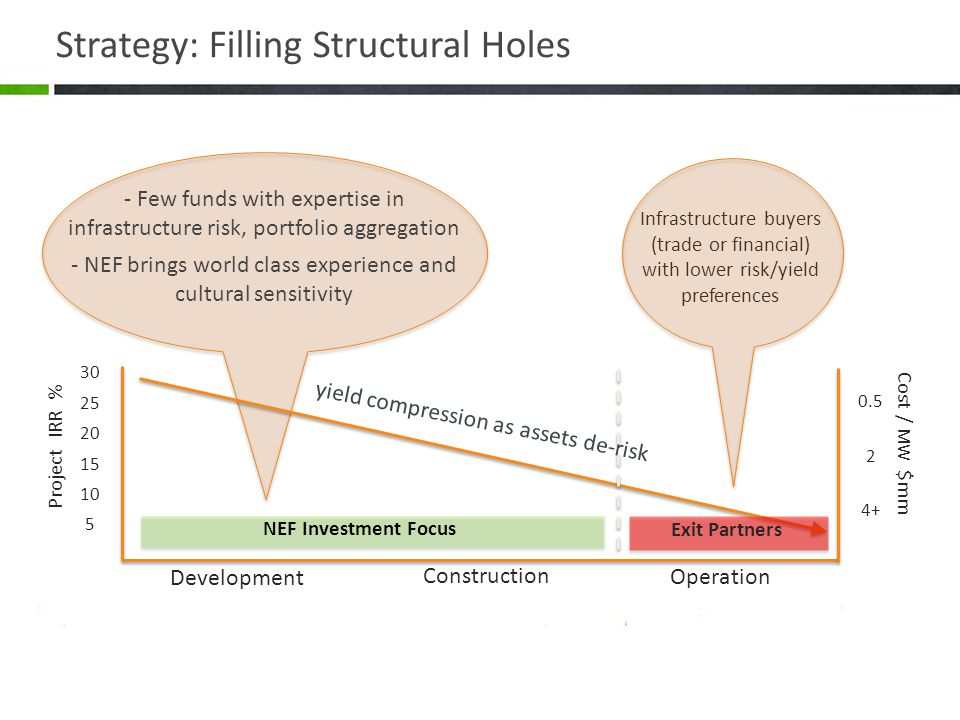 Strategy: Filling Structural Holes Infrastructure buyers (trade or financial) with lower risk/yield preferences - Few funds with expertise in infrastructure risk, portfolio aggregation - NEF brings world class experience and cultural sensitivity Development Construction Operation 30 25 20 15 10 5 0.5 2 4+ NEF Investment Focus Exit Partners Project IRR % Cost / MW $mm yield compression as assets de-risk