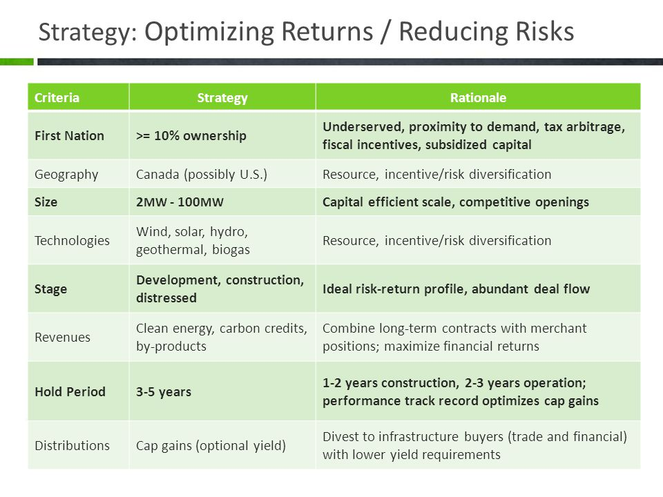 Strategy: Optimizing Returns / Reducing Risks CriteriaStrategyRationale First Nation>= 10% ownership Underserved, proximity to demand, tax arbitrage, fiscal incentives, subsidized capital GeographyCanada (possibly U.S.)Resource, incentive/risk diversification Size2 MW - 100 MW Capital efficient scale, competitive openings Technologies Wind, solar, hydro, geothermal, biogas Resource, incentive/risk diversification Stage Development, construction, distressed Ideal risk-return profile, abundant deal flow Revenues Clean energy, carbon credits, by-products Combine long-term contracts with merchant positions; maximize financial returns Hold Period3-5 years 1-2 years construction, 2-3 years operation; performance track record optimizes cap gains DistributionsCap gains (optional yield) Divest to infrastructure buyers (trade and financial) with lower yield requirements