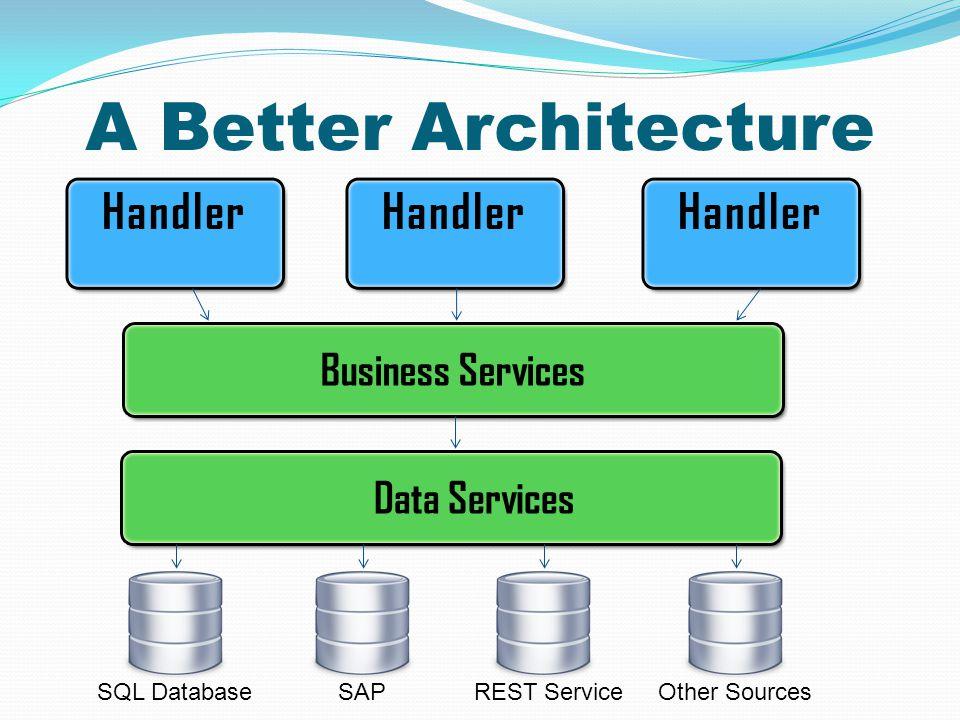A Better Architecture SQL DatabaseSAPREST ServiceOther Sources Business Services Data Services